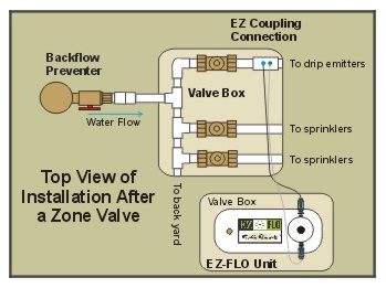 EZ Flo Single Zone Installation
