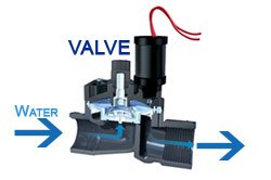 almost all irrigations systems have an individual control valve for each  station or