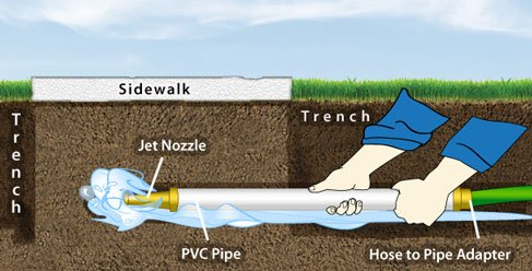 Irrigation helps tutorials how to dig run pipe under driveway irrigation helps tutorials how to dig run pipe under driveway or sidewalk for irrigation system installation solutioingenieria Images