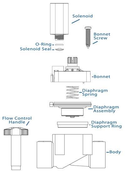 Sprinkler Valve Diagram - Wiring Diagram Article